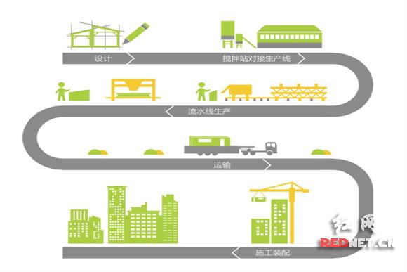 装配式建筑生产流程图.
