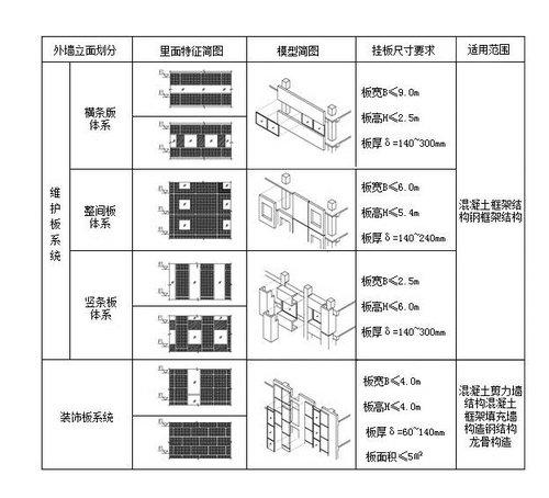 饰面混凝土外挂板与主体结构采用柔性节点连接