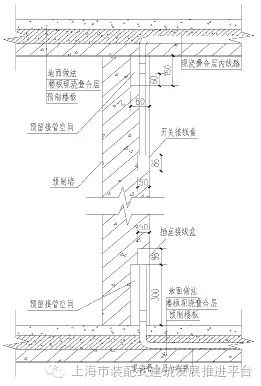 设计| 预制装配式住宅机电管线设计研究