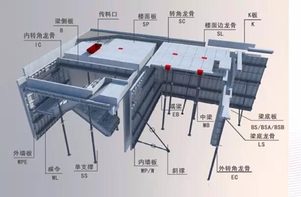 总包单位必须提供悬挑工字钢布置图,放线口,布料机及泵管口布置图,铝图片