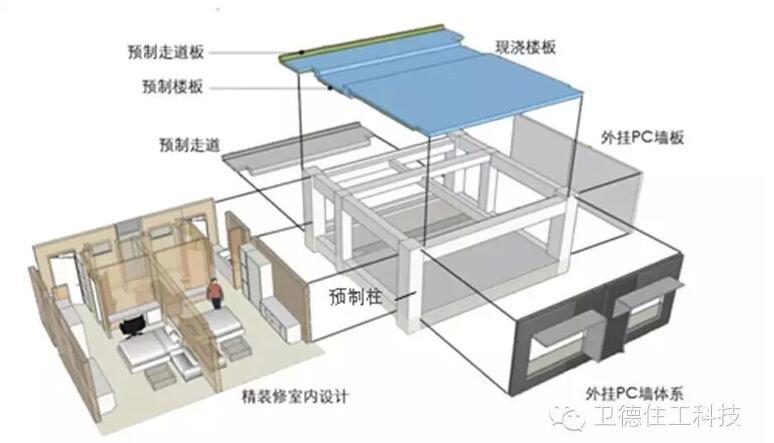 装配式建筑学院 > 工业化建筑的结构体系简介  预制部件:柱,叠合梁,叠