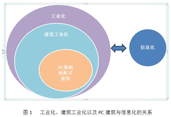 信息化技术在pc建筑生产过程中的应用