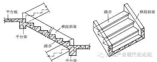 【技术资料】钢筋混凝土楼梯—现浇式,预制装配式及楼梯细部构造