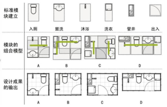 图8 由标准的单一功能模块组合成不同布局模式的卫生间 系统分解为模块的目的是实现标准件的选择性组合,模块只有形成标准模块簇群才能实现标准化组合。模块化的顶层设计的另一个关键环节是系统规则的设计,所谓系统规则就是制定标准,制定标准的原则是在确保各模块与系统一体化的同时,保证模块自身的独立性,独立性是形成分散化生产和分散化演进的基础,也是模块化的目的。 毋庸置疑,模块标准化的基本内容是模块与系统的关系,包括接口技术和几何尺寸,而几何尺寸是模块化组合的关键技术环节。 5、模数与尺寸设计 模数是模块化系统设计