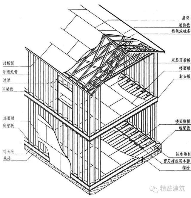 专栏 装配式建筑学院 > 深度分析,住宅产业化相关技术  图:轻型木结构
