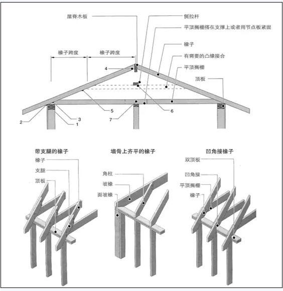 > 木结构房屋的主要结构知识  木材作为一种建筑材料在多种屋顶造型上