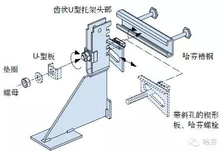 砌体结构支撑系统安装到哈芬槽式预埋件上